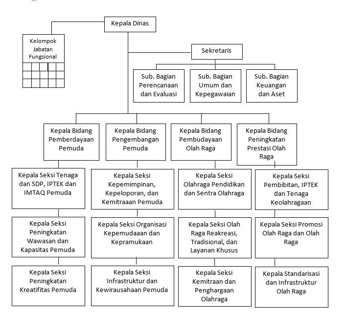 struktur organisasi dinas kepemudaan dan olah raga kota palangka raya Struktur Organisasi Warnet struktur organisasi dinas kepemudaan dan olah raga kota palangka raya